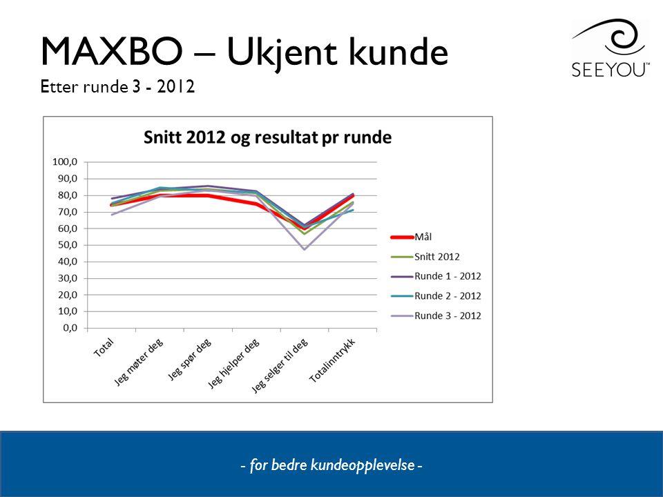 - for bedre kundeopplevelse - MAXBO – Ukjent kunde Etter runde 3 - 2012
