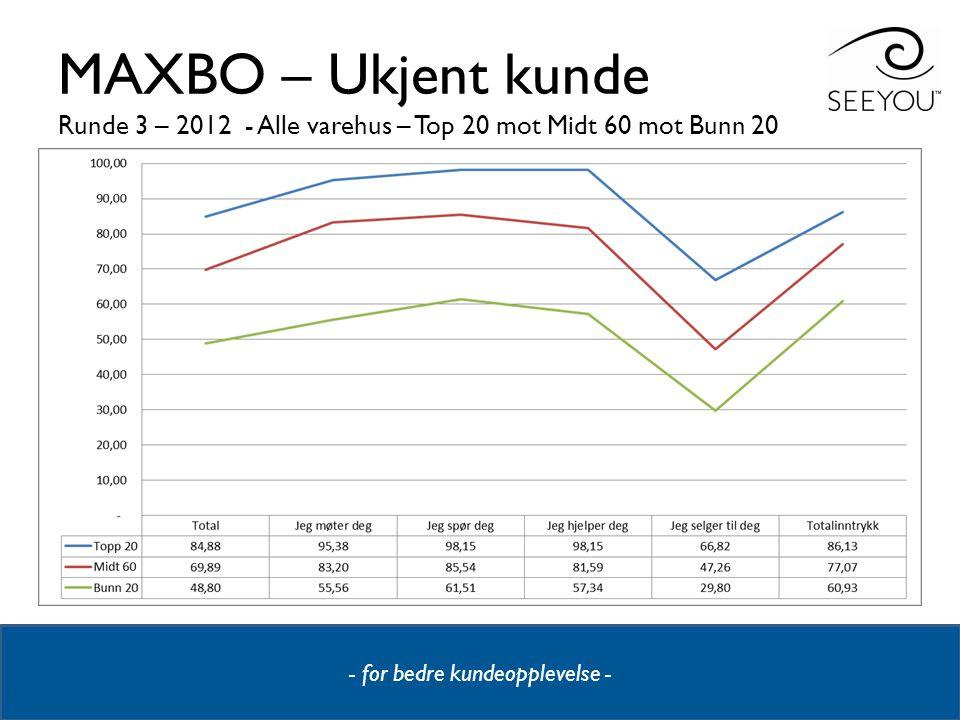 - for bedre kundeopplevelse - MAXBO – Ukjent kunde Runde 3 – 2012 - Alle varehus – Top 20 mot Midt 60 mot Bunn 20