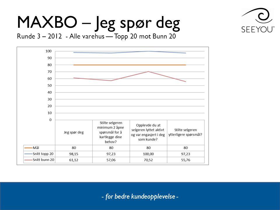 - for bedre kundeopplevelse - MAXBO – Jeg spør deg Runde 3 – 2012 - Alle varehus –– Topp 20 mot Bunn 20