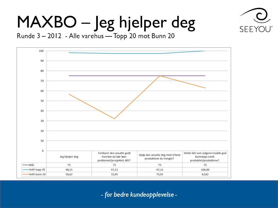 - for bedre kundeopplevelse - MAXBO – Jeg hjelper deg Runde 3 – 2012 - Alle varehus –– Topp 20 mot Bunn 20