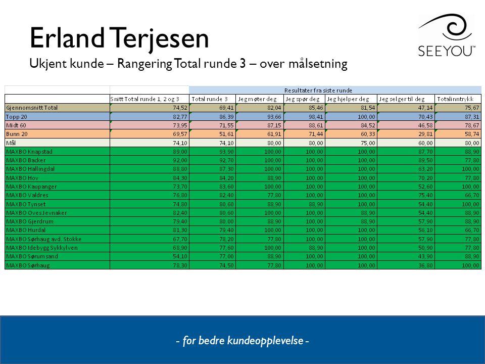 - for bedre kundeopplevelse - Erland Terjesen Ukjent kunde – Rangering Total runde 3 – over målsetning