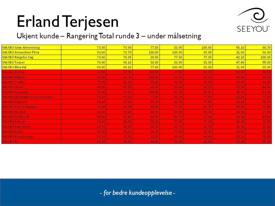 - for bedre kundeopplevelse - Erland Terjesen Ukjent kunde – Rangering Total runde 3 – under målsetning