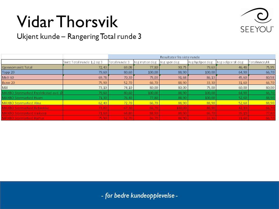 - for bedre kundeopplevelse - Vidar Thorsvik Ukjent kunde – Rangering Total runde 3