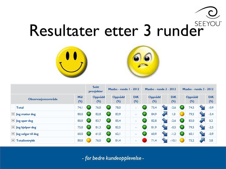 - for bedre kundeopplevelse - MAXBO – Jeg selger til deg Runde 3 – 2012 - Alle varehus –– Topp 20 mot Bunn 20