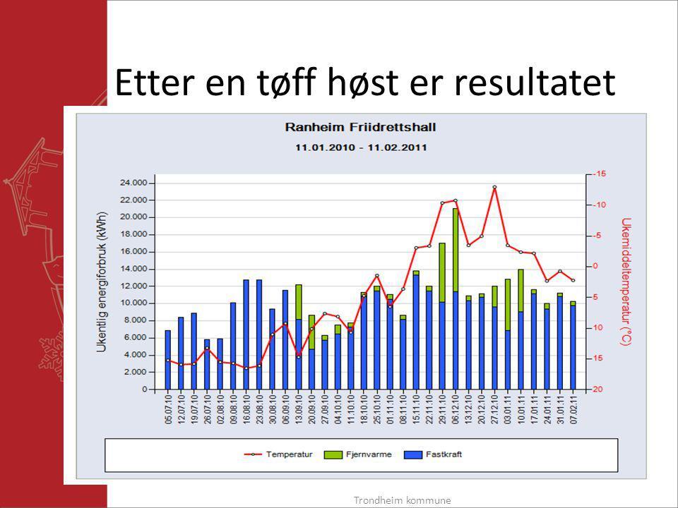 Etter en tøff høst er resultatet Trondheim kommune