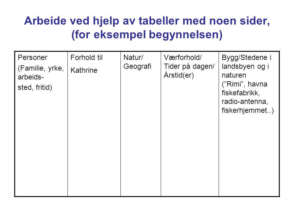 Arbeide ved hjelp av tabeller med noen sider, (for eksempel begynnelsen) Personer (Familie, yrke, arbeids- sted, fritid) Forhold til Kathrine Natur/ G
