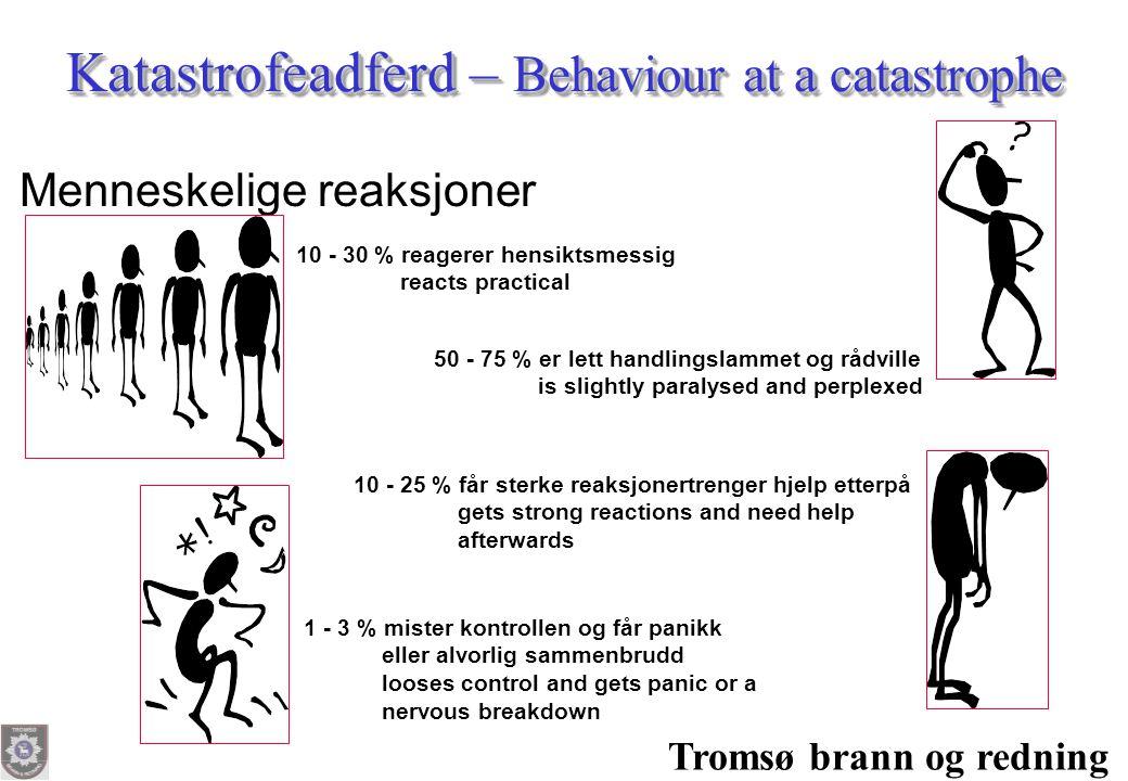Katastrofeadferd – Behaviour at a catastrophe Menneskelige reaksjoner 10 - 30 % reagerer hensiktsmessig reacts practical 50 - 75 % er lett handlingsla
