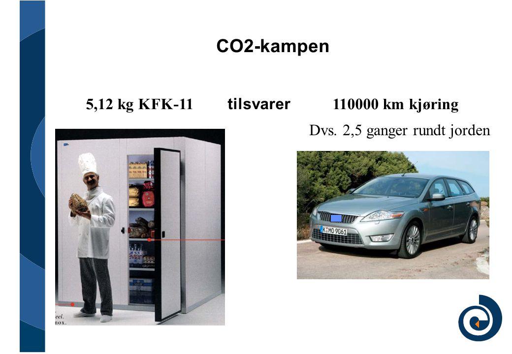 CO2-kampen 5,12 kg KFK-11 tilsvarer 110000 km kjøring Dvs. 2,5 ganger rundt jorden
