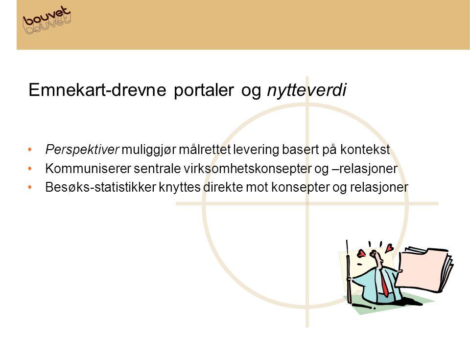 Emnekart-drevne portaler og nytteverdi •Perspektiver muliggjør målrettet levering basert på kontekst •Kommuniserer sentrale virksomhetskonsepter og –r