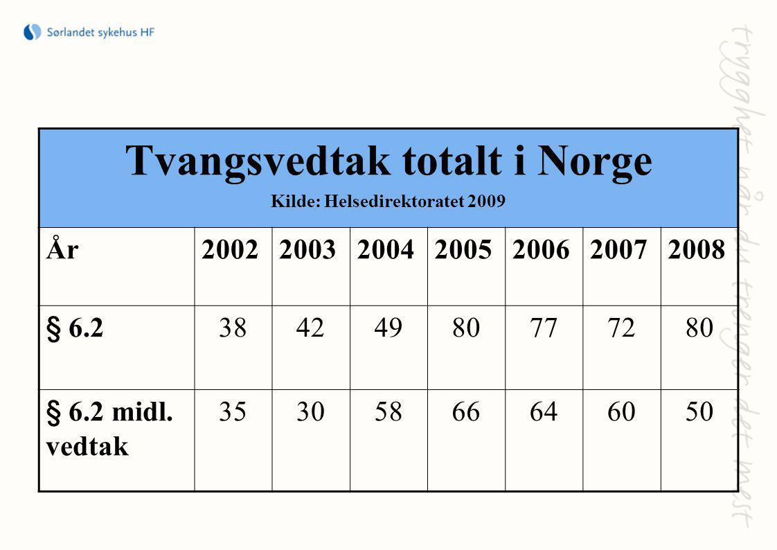 Tvangsvedtak totalt i Norge Kilde: Helsedirektoratet 2009 År2002200320042005200620072008 § 6.238424980777280 § 6.2 midl.