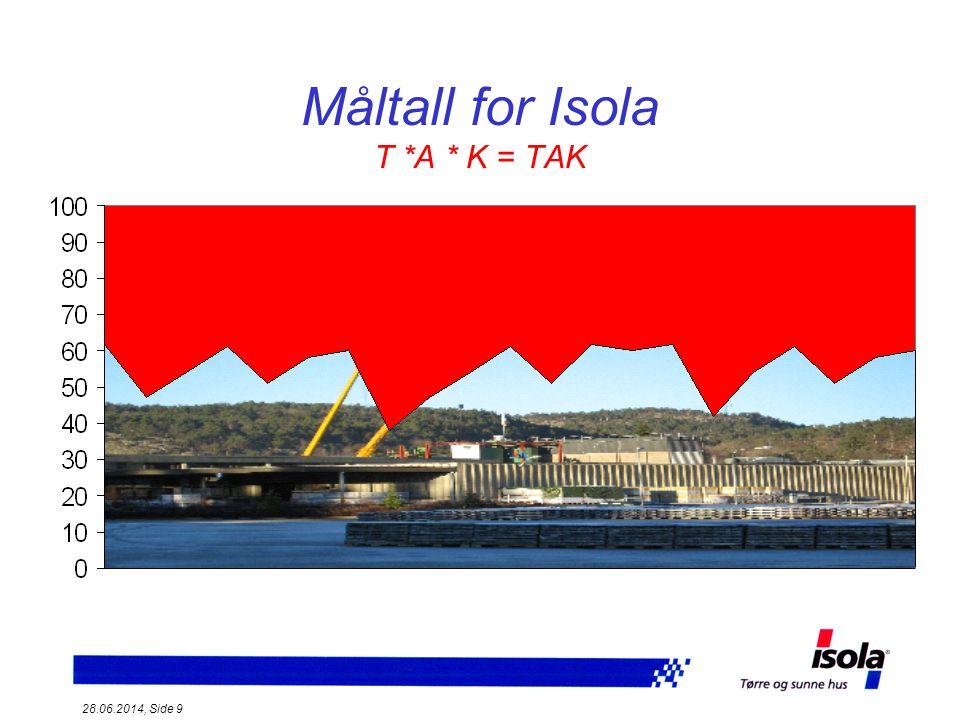 28.06.2014, Side 10 Måltall for Isola T *A * K = TAK T = Tilgjenglighet A= Anleggsutnyttelse K= Kvalitet T K A