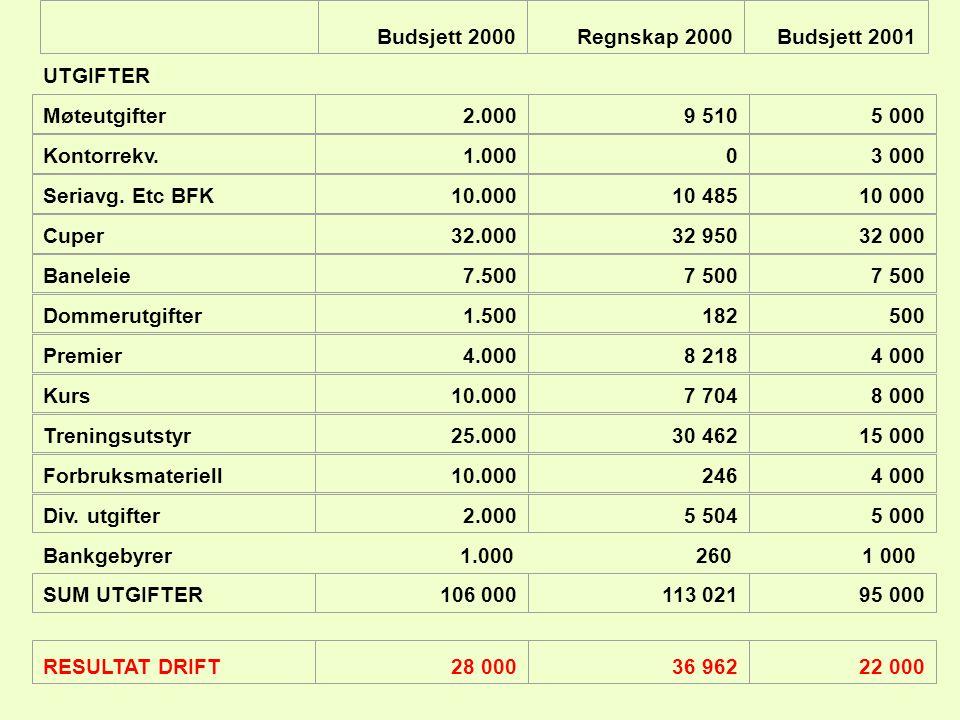 UTGIFTER Bankgebyrer1.0002601 000 Møteutgifter2.0009 5105 000 Kontorrekv.1.00003 000 Seriavg. Etc BFK10.00010 48510 000 Cuper32.00032 95032 000 Banele