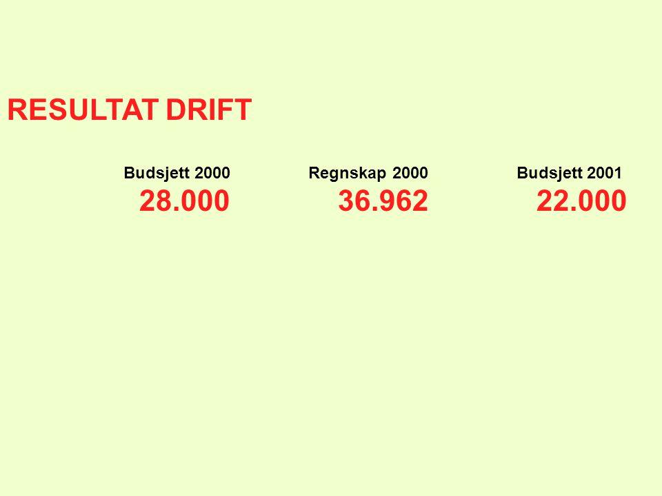 RESULTAT DRIFT Budsjett 2000 Regnskap 2000 Budsjett 2001 28.00036.96222.000
