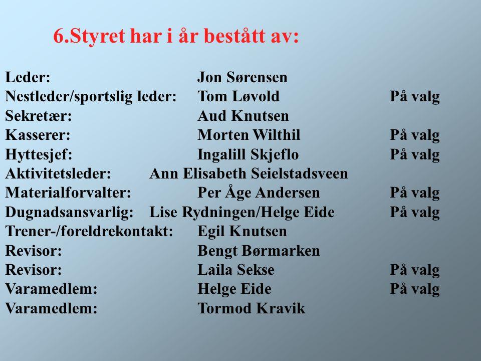 Valgkomiteen har bestått av : Otto Johansen Jan Petter RøinePå valg Knut AndersenPå valg