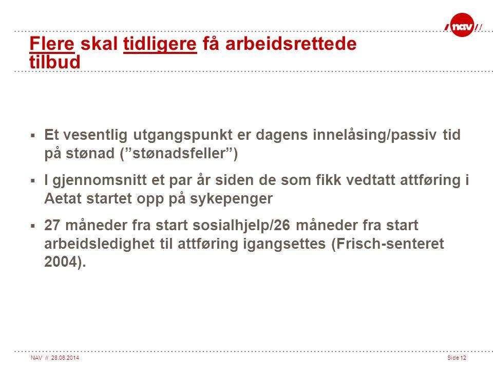"""NAV // 28.06.2014Side 12 Flere skal tidligere få arbeidsrettede tilbud  Et vesentlig utgangspunkt er dagens innelåsing/passiv tid på stønad (""""stønads"""