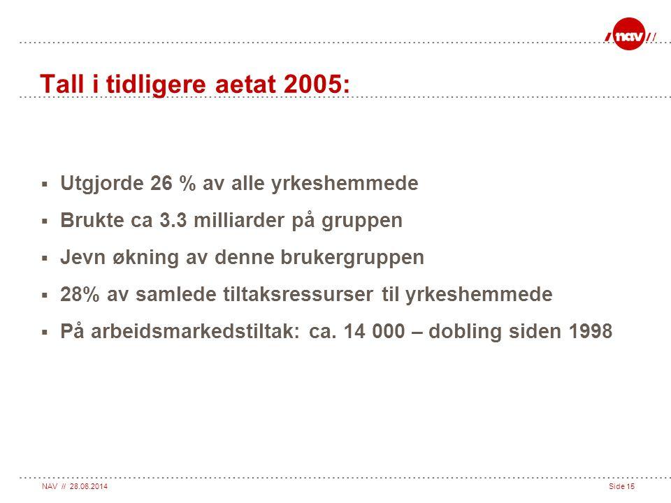 NAV // 28.06.2014Side 15 Tall i tidligere aetat 2005:  Utgjorde 26 % av alle yrkeshemmede  Brukte ca 3.3 milliarder på gruppen  Jevn økning av denn