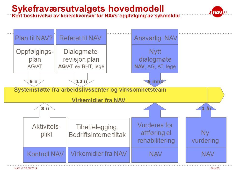 NAV // 28.06.2014Side 20 Oppfølgings- plan AG/AT Nytt dialogmøte NAV, AG, AT, lege Systemstøtte fra arbeidslivssenter og virksomhetsteam Virkemidler f
