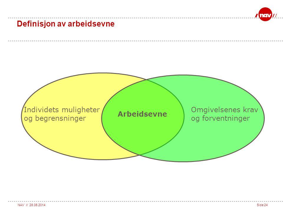 NAV // 28.06.2014Side 24 Definisjon av arbeidsevne Individets muligheter og begrensninger Omgivelsenes krav og forventninger Arbeidsevne