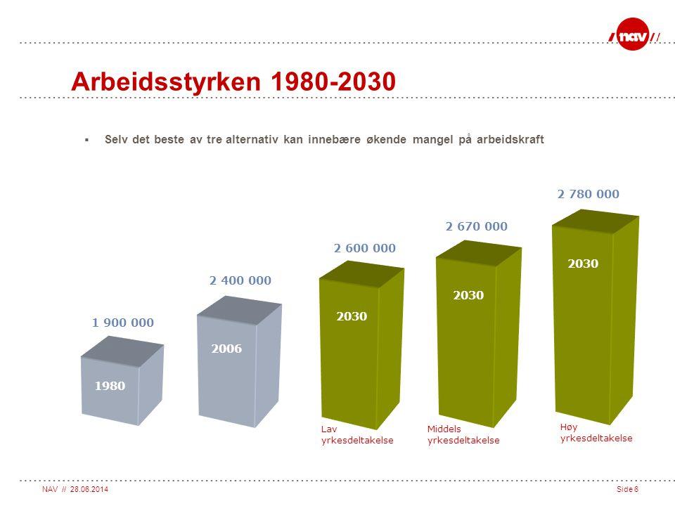 NAV // 28.06.2014Side 6 Arbeidsstyrken 1980-2030  Selv det beste av tre alternativ kan innebære økende mangel på arbeidskraft 1980 1 900 000 2006 2 4