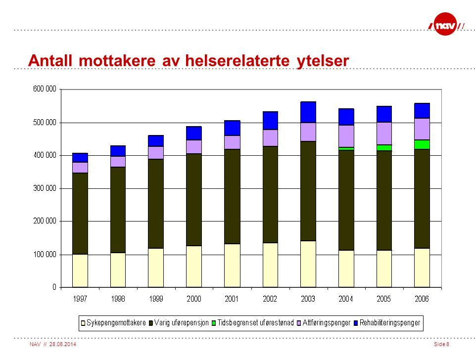 NAV // 28.06.2014Side 8 Antall mottakere av helserelaterte ytelser