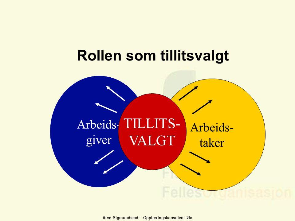 Arve Sigmundstad – Opplæringskonsulent 2fo Rollen som tillitsvalgt Arbeids- giver Arbeids- taker TILLITS- VALGT