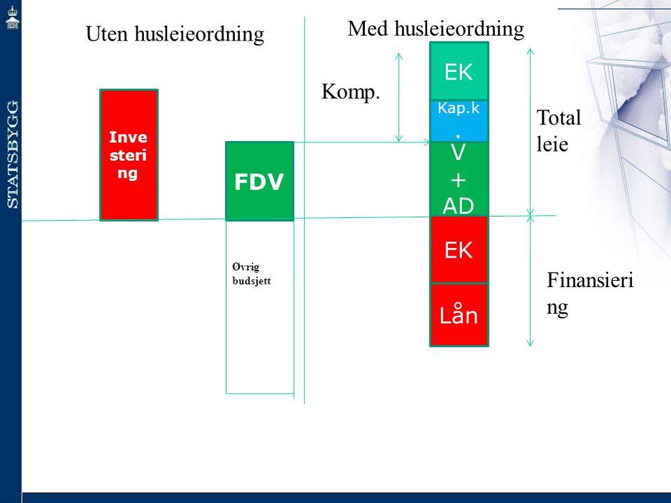 Inve steri ng FDV + AD M Kap.k. EK Lån Total leie Komp. Uten husleieordning Med husleieordning Øvrig budsjett Finansieri ng
