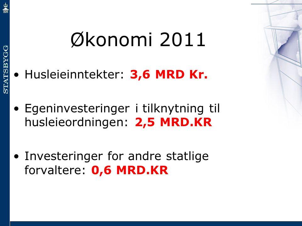 Økonomi 2011 •Husleieinntekter: 3,6 MRD Kr. •Egeninvesteringer i tilknytning til husleieordningen: 2,5 MRD.KR •Investeringer for andre statlige forval