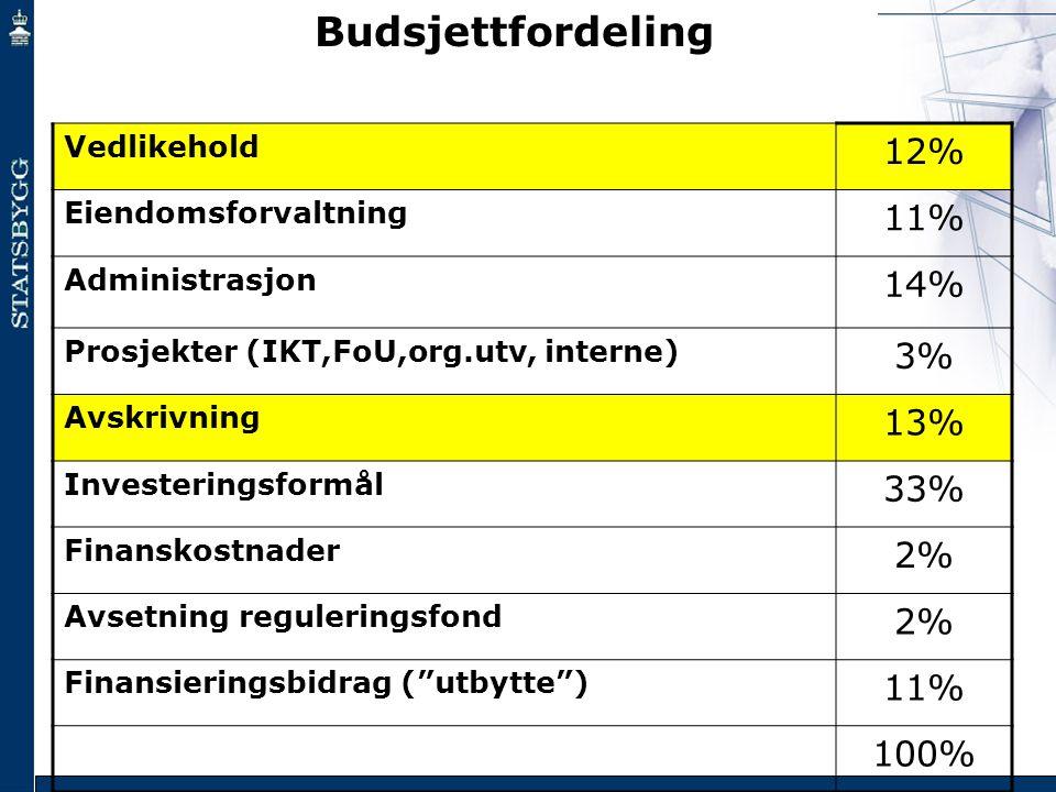 Vedlikehold 12% Eiendomsforvaltning 11% Administrasjon 14% Prosjekter (IKT,FoU,org.utv, interne) 3% Avskrivning 13% Investeringsformål 33% Finanskostn