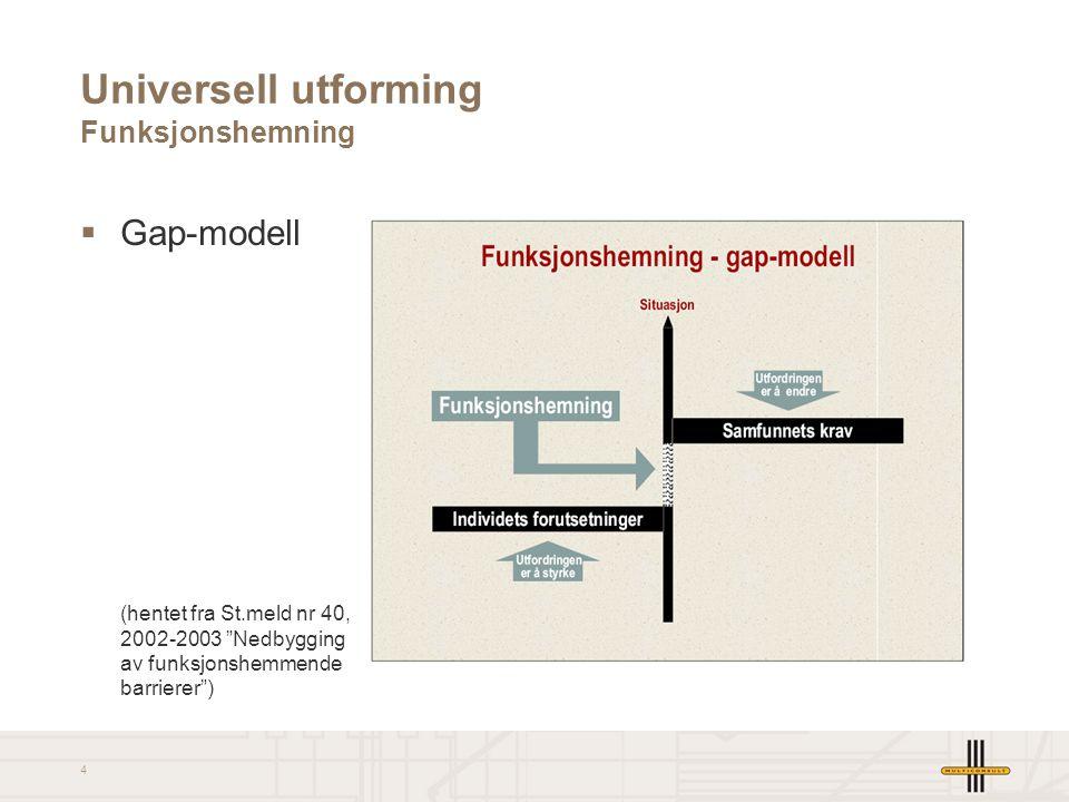 """4 Universell utforming Funksjonshemning  Gap-modell (hentet fra St.meld nr 40, 2002-2003 """"Nedbygging av funksjonshemmende barrierer"""")"""