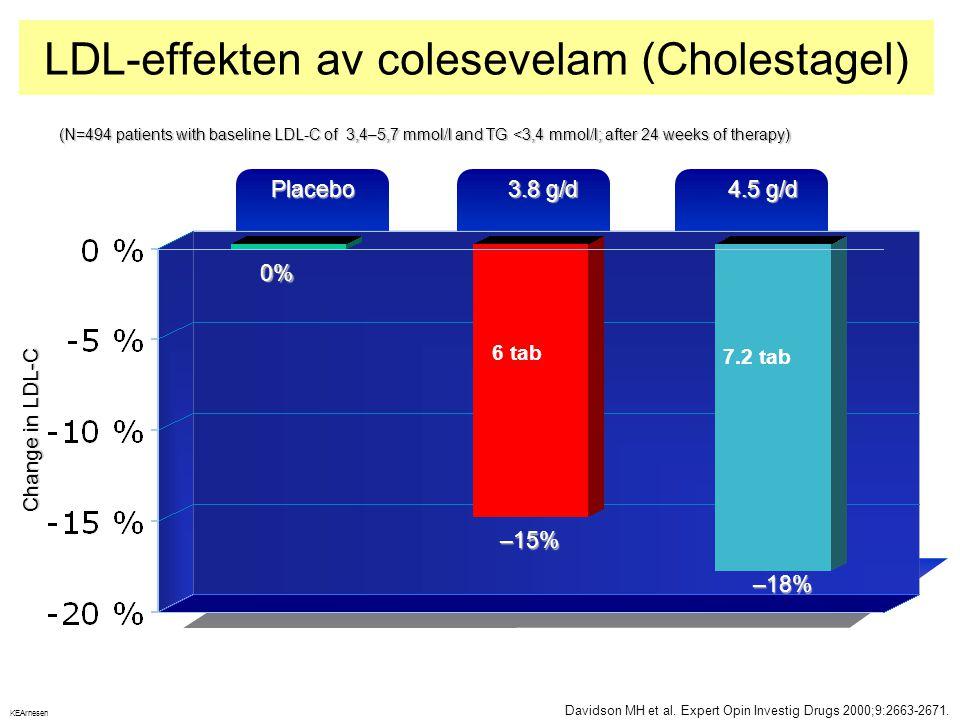 LDL-effekten av colesevelam (Cholestagel) Davidson MH et al. Expert Opin Investig Drugs 2000;9:2663-2671. Change in LDL-C Placebo 3.8 g/d 4.5 g/d (N=4