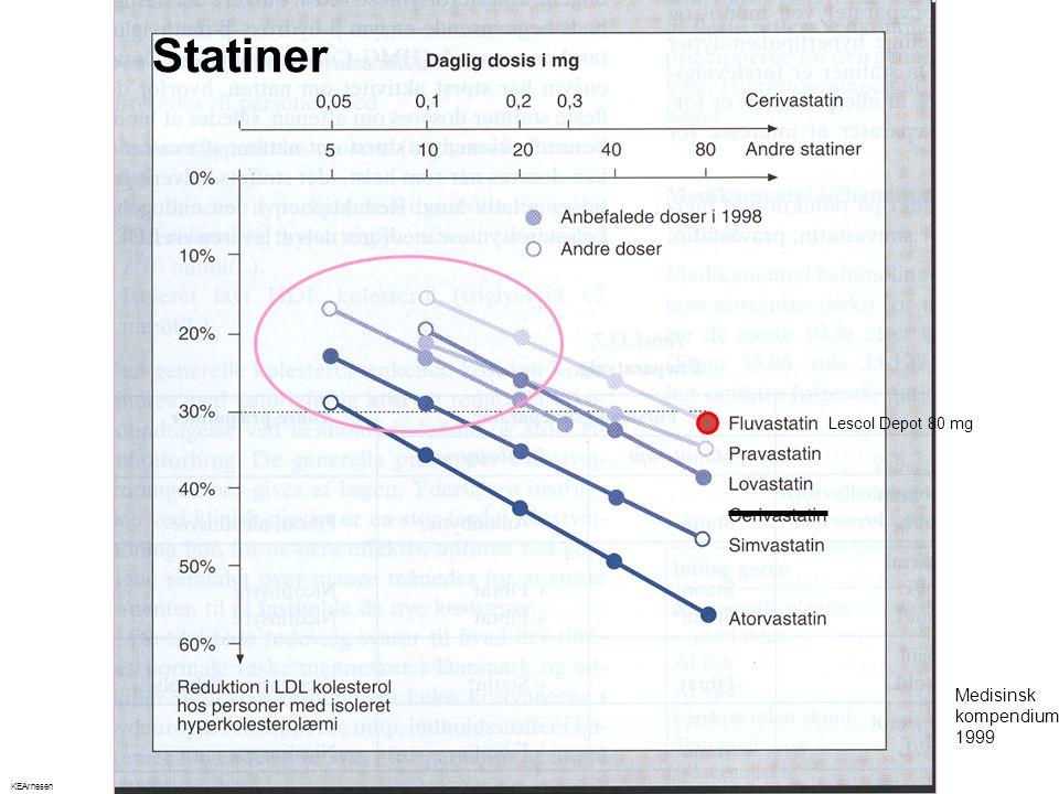Medisinsk kompendium 1999 Statiner Lescol Depot 80 mg KEArnesen