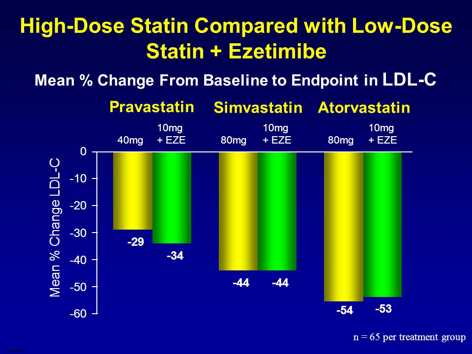 High-Dose Statin Compared with Low-Dose Statin + Ezetimibe Mean % Change From Baseline to Endpoint in LDL-C -29 -44 -54 -34 -44 -53 -60 -50 -40 -30 -2