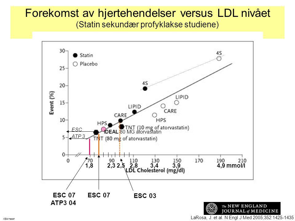 Forekomst av hjertehendelser versus LDL nivået (Statin sekundær profyklakse studiene) LaRosa, J. et al. N Engl J Med 2005;352:1425-1435 1,8 2,3 2,5 2,