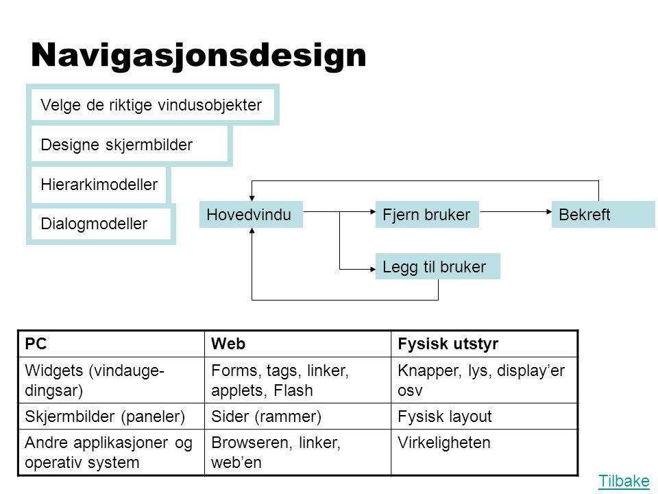Navigasjonsdesign Velge de riktige vindusobjekter Designe skjermbilder Hierarkimodeller Dialogmodeller Tilbake HovedvinduFjern brukerBekreft Legg til