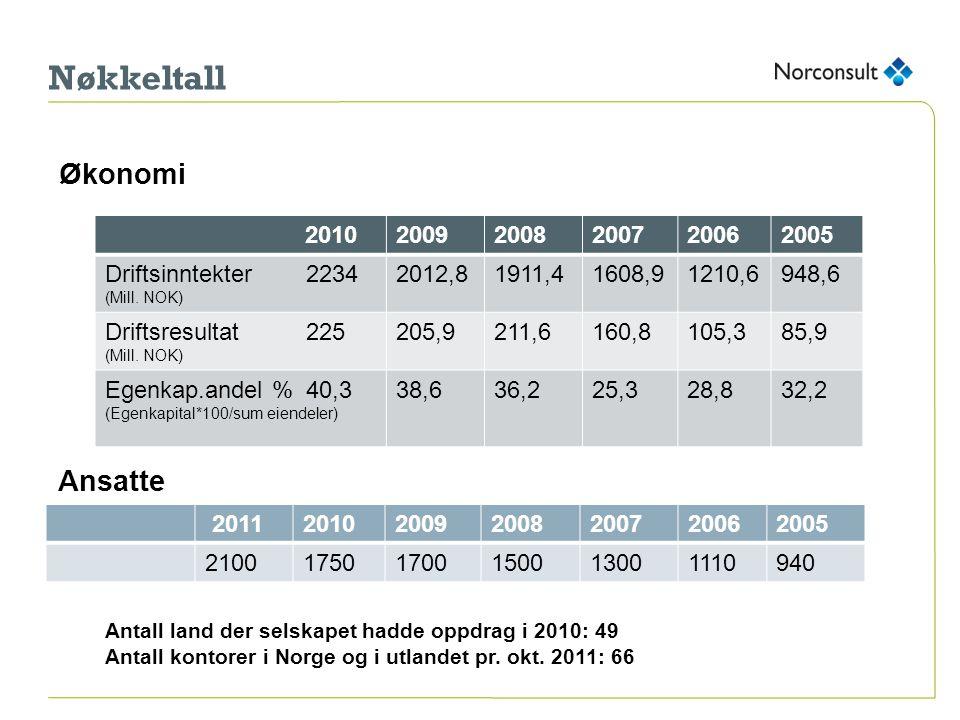 Nøkkeltall Antall land der selskapet hadde oppdrag i 2010: 49 Antall kontorer i Norge og i utlandet pr. okt. 2011: 66 2011201020092008200720062005 210