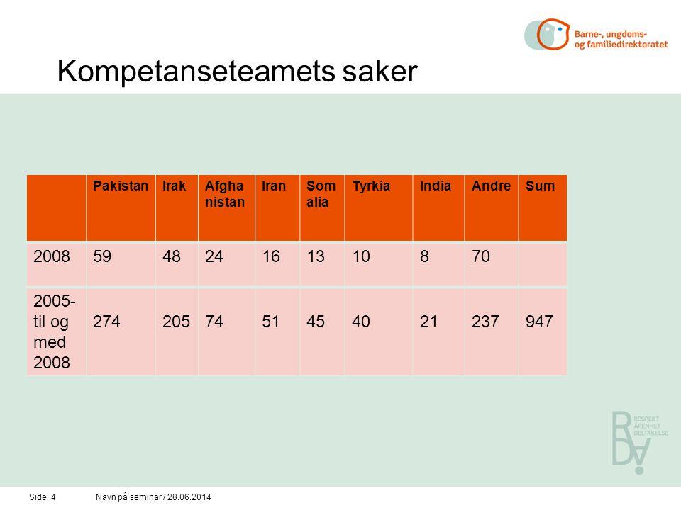 Kompetanseteamets saker PakistanIrakAfgha nistan IranSom alia TyrkiaIndiaAndreSum 2008594824161310870 2005- til og med 2008 2742057451454021237947 Side 4Navn på seminar / 28.06.2014