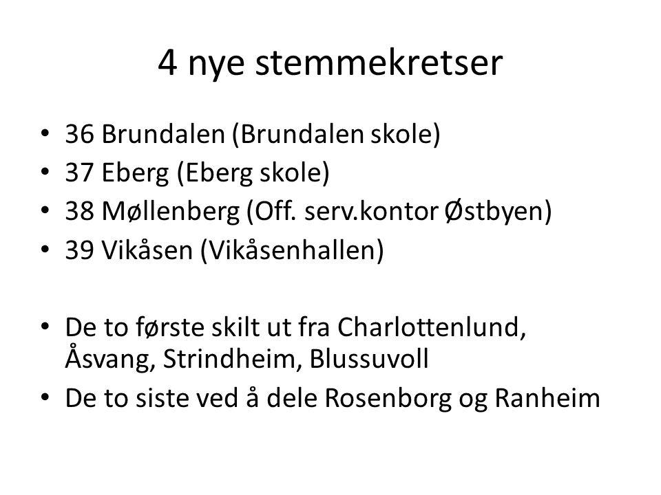 4 nye stemmekretser • 36 Brundalen (Brundalen skole) • 37 Eberg (Eberg skole) • 38 Møllenberg (Off. serv.kontor Østbyen) • 39 Vikåsen (Vikåsenhallen)