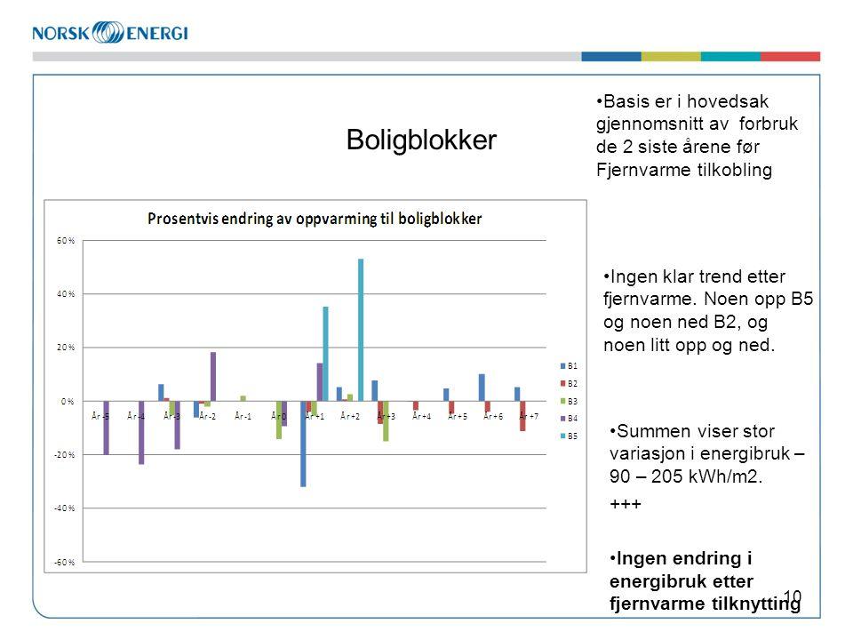 Boligblokker 10 •Basis er i hovedsak gjennomsnitt av forbruk de 2 siste årene før Fjernvarme tilkobling •Ingen klar trend etter fjernvarme. Noen opp B