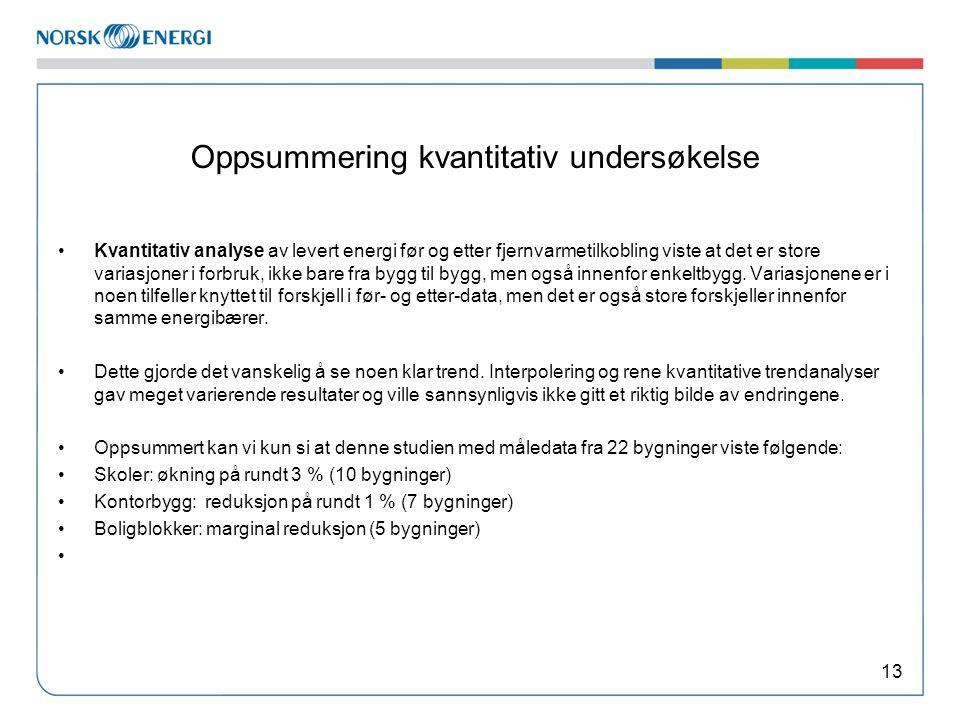 Oppsummering kvantitativ undersøkelse •Kvantitativ analyse av levert energi før og etter fjernvarmetilkobling viste at det er store variasjoner i forb