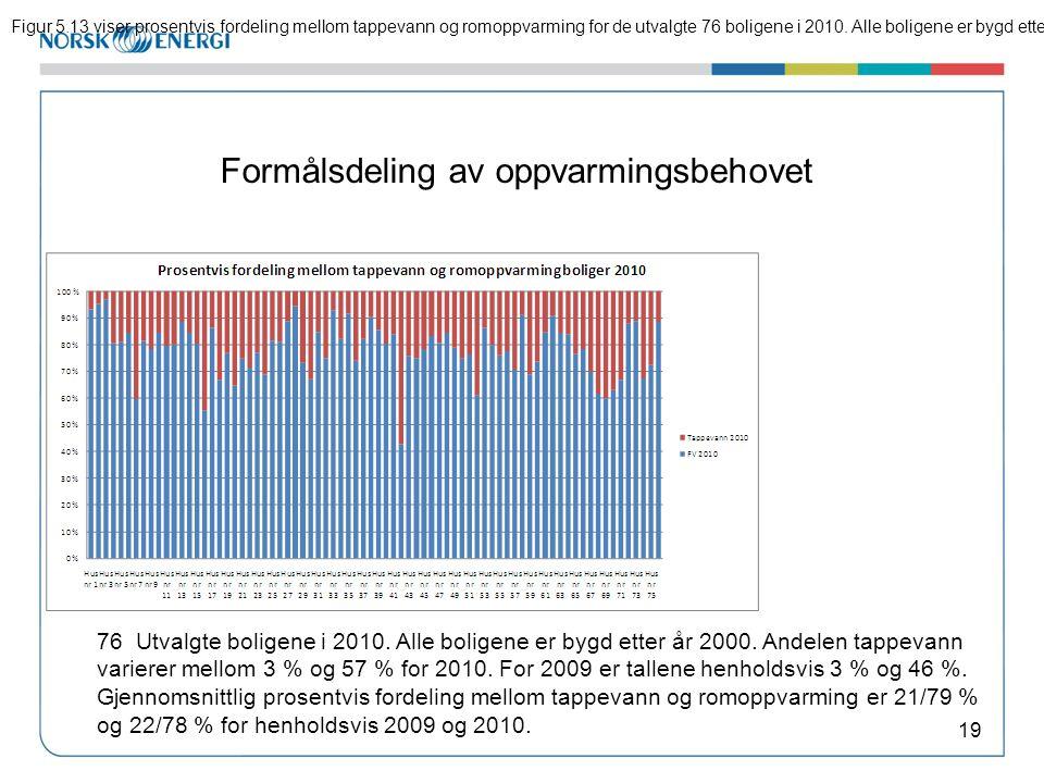 Formålsdeling av oppvarmingsbehovet 19 76 Utvalgte boligene i 2010. Alle boligene er bygd etter år 2000. Andelen tappevann varierer mellom 3 % og 57 %