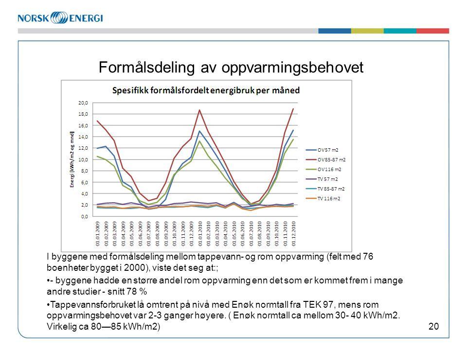 Formålsdeling av oppvarmingsbehovet 20 I byggene med formålsdeling mellom tappevann- og rom oppvarming (felt med 76 boenheter bygget i 2000), viste de