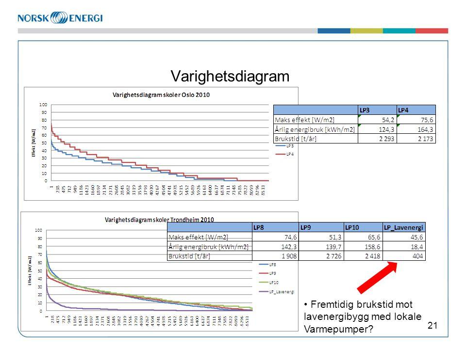 Varighetsdiagram 21 • Fremtidig brukstid mot lavenergibygg med lokale Varmepumper?