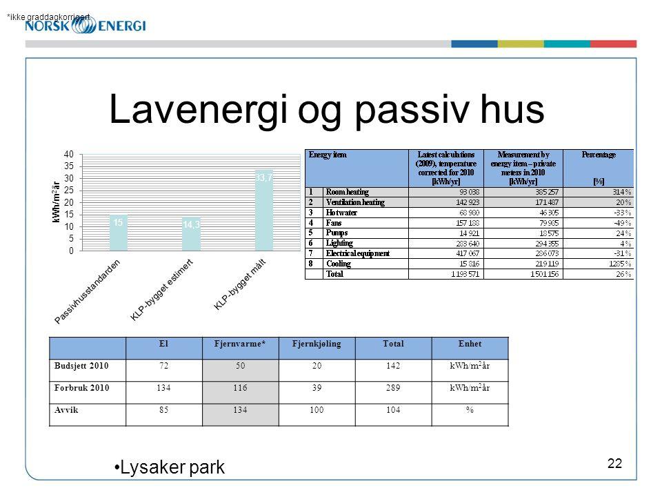 Lavenergi og passiv hus 22 ElFjernvarme*FjernkjølingTotalEnhet Budsjett 2010725020142kWh/m 2 år Forbruk 201013411639289kWh/m 2 år Avvik85134100104% *i
