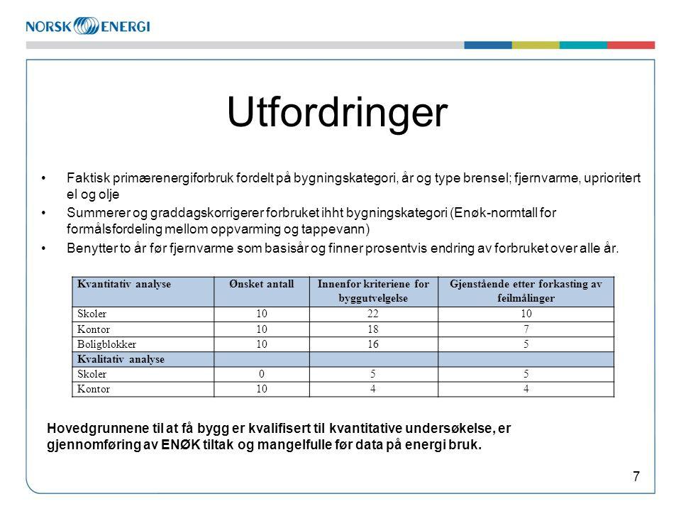 Utfordringer •Faktisk primærenergiforbruk fordelt på bygningskategori, år og type brensel; fjernvarme, uprioritert el og olje •Summerer og graddagskor