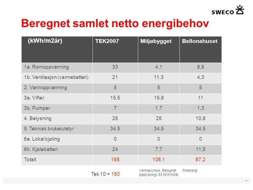 ► Beregnet samlet netto energibehov TEK2007MiljøbyggetBellonahuset dEnergibehov, kwh/m2 Energibehov, kwh/m2 Energibehov, kwh/m2 1a.