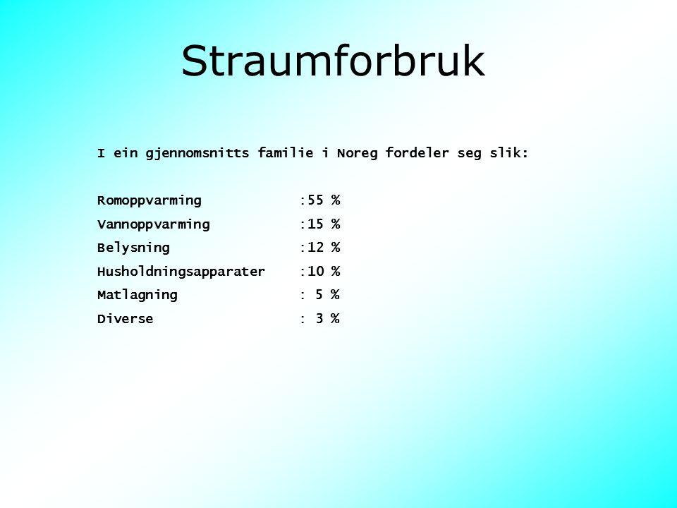Straumforbruk I ein gjennomsnitts familie i Noreg fordeler seg slik: Romoppvarming : 55 % Vannoppvarming : 15 % Belysning : 12 % Husholdningsapparater