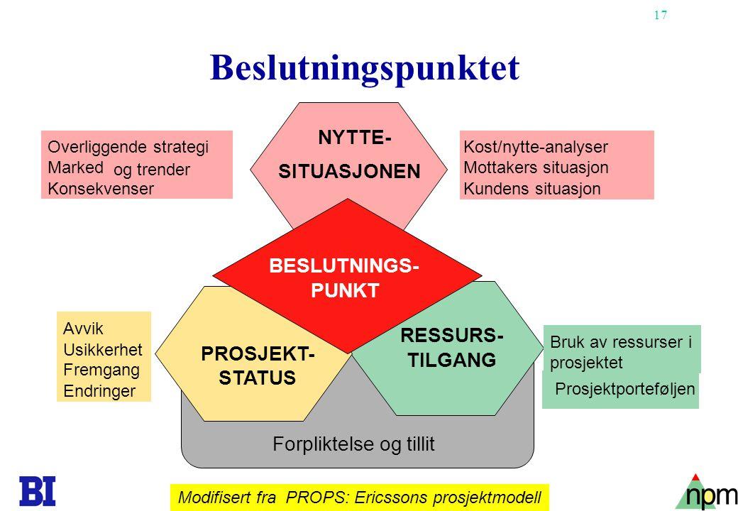 17 Copyright Tore H. Wiik Beslutningspunktet Modifisert fra PROPS: Ericssons prosjektmodell Forpliktelse og tillit BESLUTNINGS- PUNKT PROSJEKT- STATUS