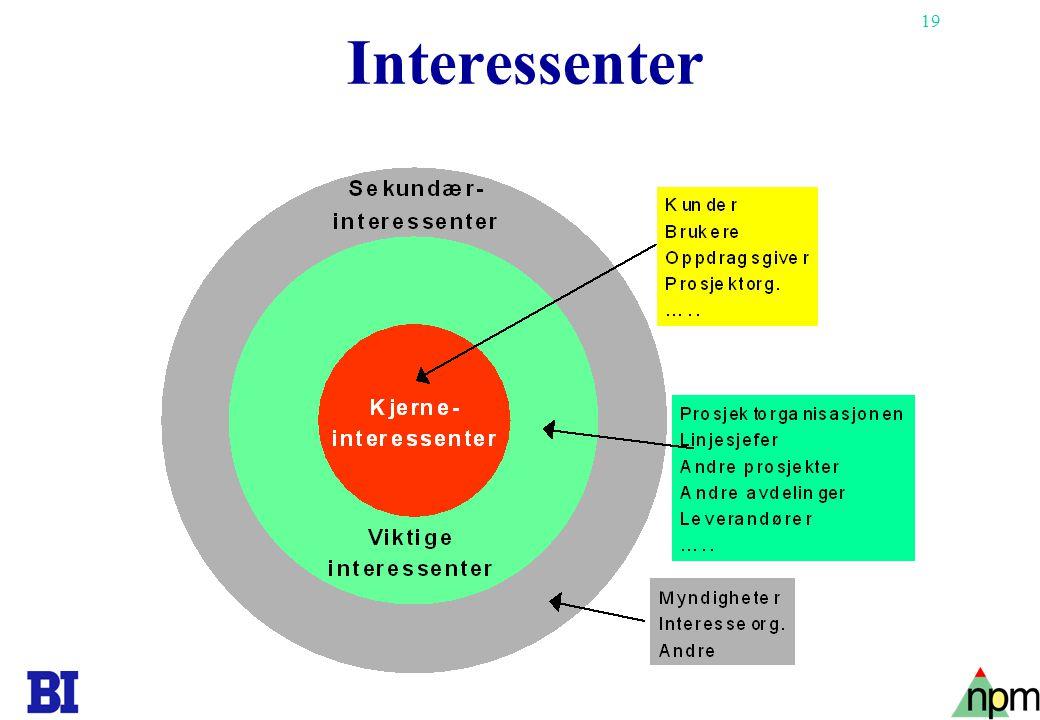 19 Copyright Tore H. Wiik Interessenter