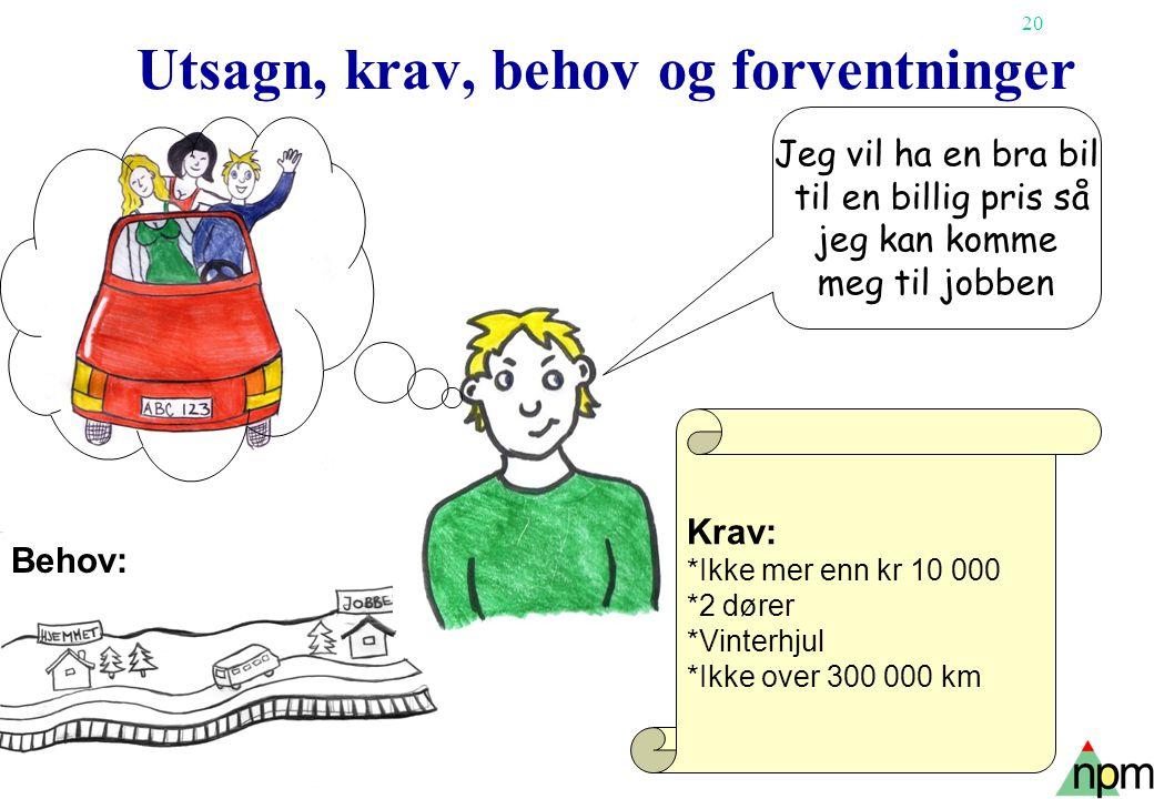 20 Copyright Tore H. Wiik Utsagn, krav, behov og forventninger Jeg vil ha en bra bil til en billig pris så jeg kan komme meg til jobben Behov: Krav: *
