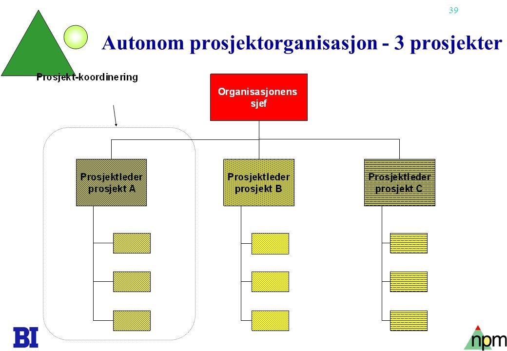 39 Copyright Tore H. Wiik Autonom prosjektorganisasjon - 3 prosjekter